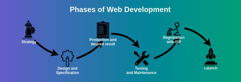 Web Development Project Ideas & Solutions